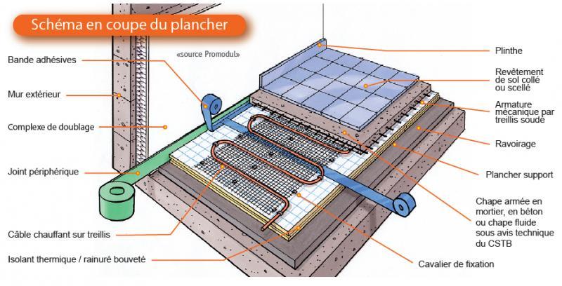 cablossol d 3 2200w tresco ref 61070 plancher c bles rayonnants electrique chauffage domestique. Black Bedroom Furniture Sets. Home Design Ideas